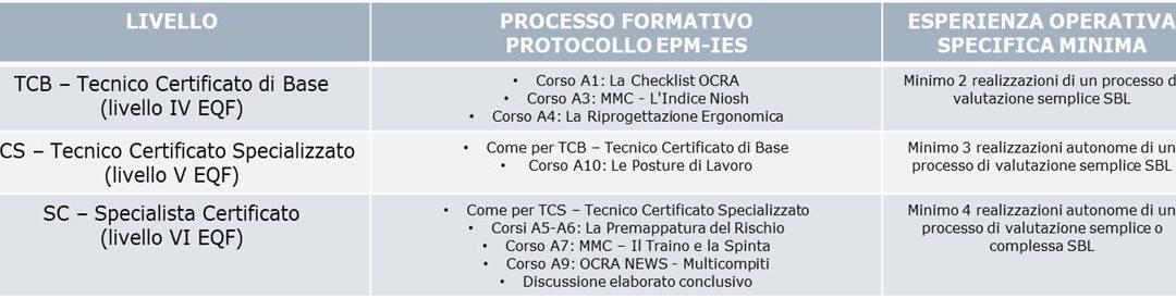 Scuola EPM IES: Certificazione delle competenze